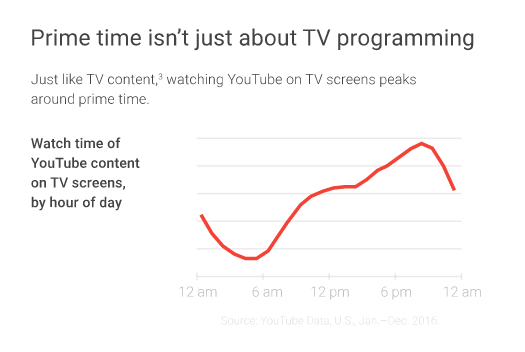 Video Content Prime Time